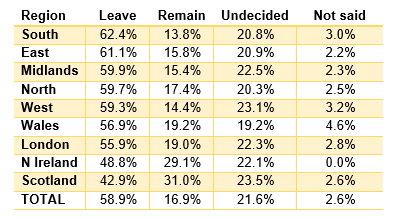 Fairfuel-EU-referendum-regions