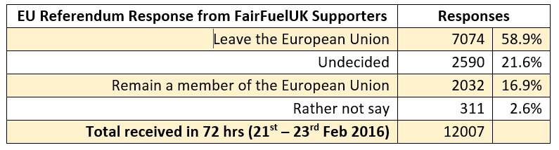 Fairfuel-EU-referendum