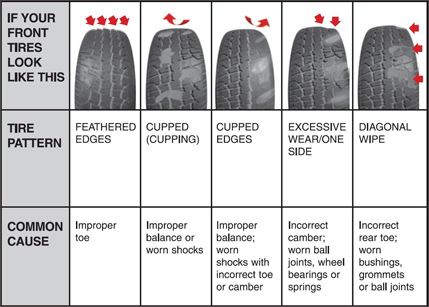Tire Wear Patterns >> What badly-worn tyre patterns tell you about your car and the risks | My Car Heaven